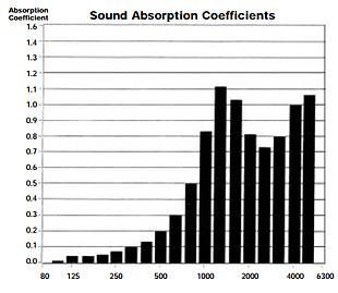 Sound_Silencer_Acoustical_Test_Data